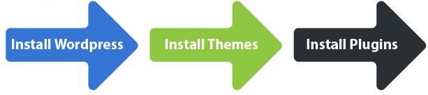 installing wordpress, plugins - blogging for beginners
